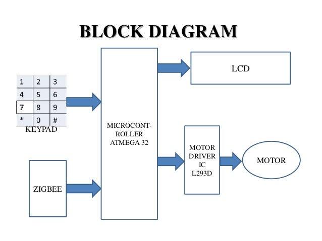 Keypad interfaced zigbee based security system block diagram ccuart Gallery