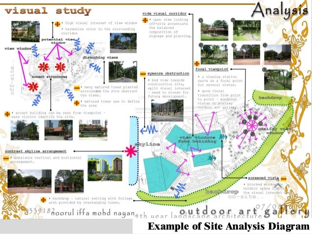 Project 2 Landscape Site Analysis