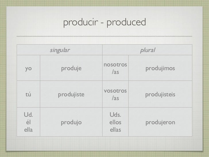 Beginning Spanish 2 Irregular Preterite Verb Conjugation