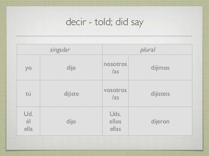 Beginning Spanish 2 - Irregular Preterite Verb Conjugation Practice