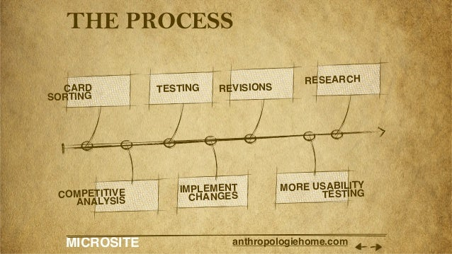 MICROSITE anthropologiehome.com THE PROCESS CARD SORTING TESTING REVISIONS RESEARCH COMPETITIVE ANALYSIS IMPLEMENT CHANGES...