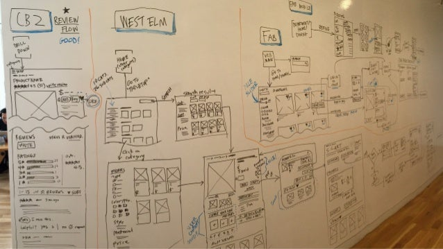 General Assembly Ux Design Immersive Course Project 2