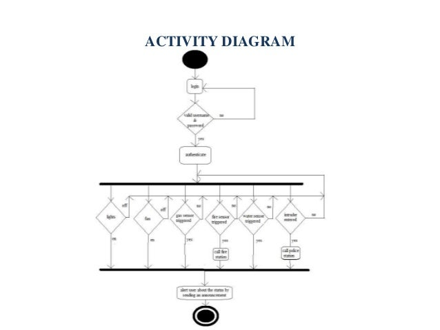 Home automation using android phones project 2nd phase ppt diagram for water level detection 16 activity ccuart Choice Image