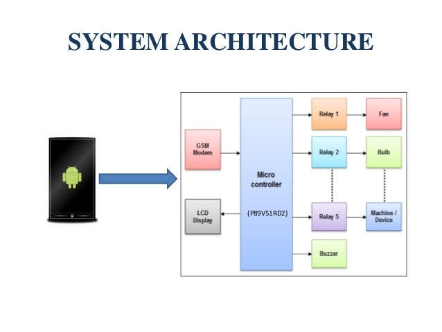 Home automation using android phones project 2nd phase ppt system architecture p89v51rd2 ccuart