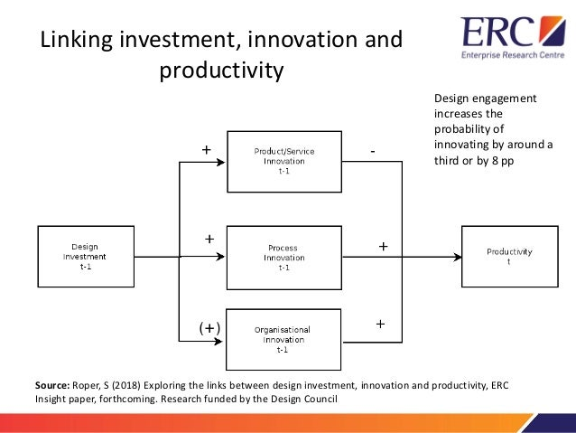 Project 3  Innovation in smes Slide 2