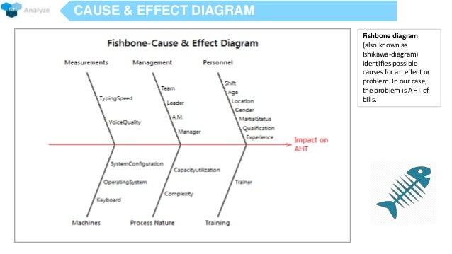 ford firestone fishbone diagram