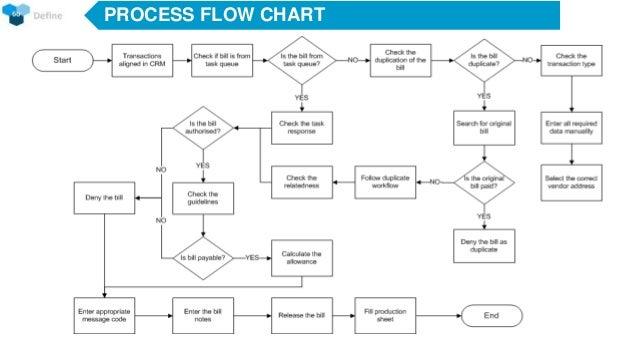 six sigma project gb rh slideshare net Lean Six Sigma Process Map Lean Six Sigma Process Map