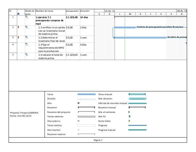 Id  Modo de Nombre de tarea 24 nov '13 tarea 1  2  3 4  5  1 ejercicio 7.1 presupuesto compras de mpd 1.1 verificar si se ...
