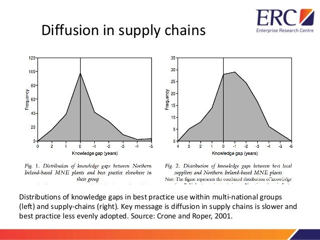 Project 9   diffusion in supply chains Slide 3