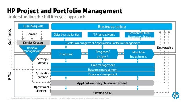 hp project and portfolio management Micro focus project and portfolio management (ppm) software helps businesses  manage their portfolios of services and deliver higher value to the enterprise wth   former software division of hewlett packard enterprise is now part of micro.