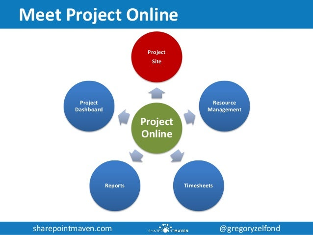 project and portfolio management with project online