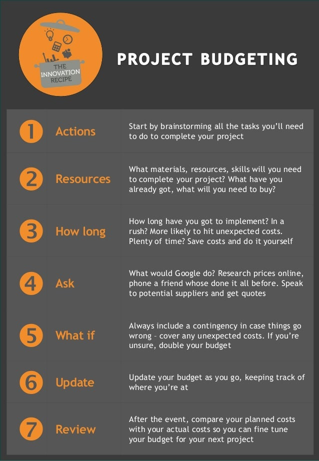  Actions Start by brainstorming all the tasks you'll need to do to complete your project  Resources What materials, reso...