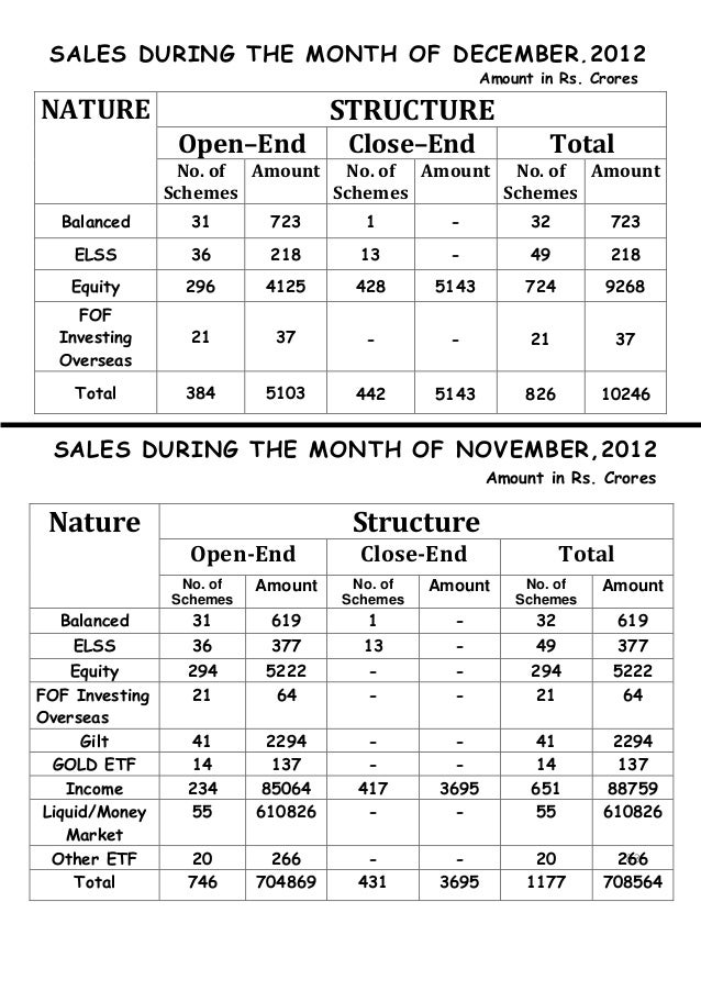 SALES DURING THE MONTH OF DECEMBER,2012                                                    Amount in Rs. CroresNATURE     ...