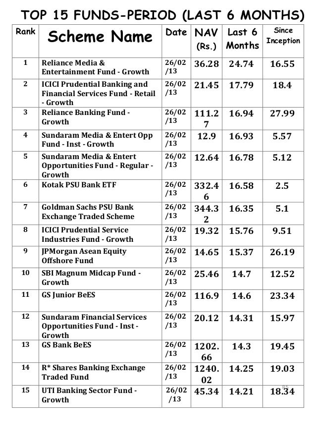 Dissertation Report Mutual Funds