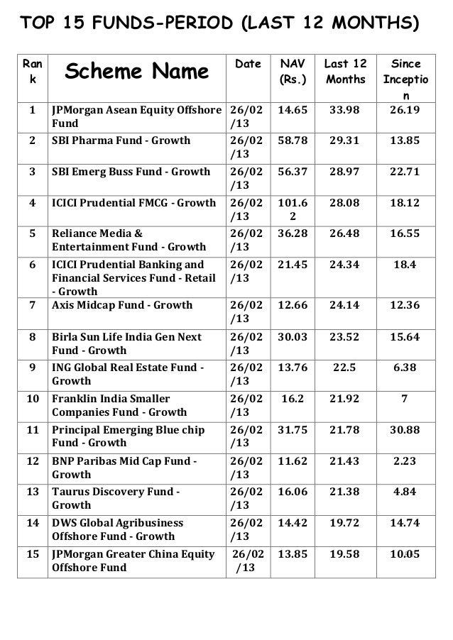 TOP 15 FUNDS-PERIOD (LAST 12 MONTHS)Ran        Scheme Name                                         Date    NAV     Last 12...