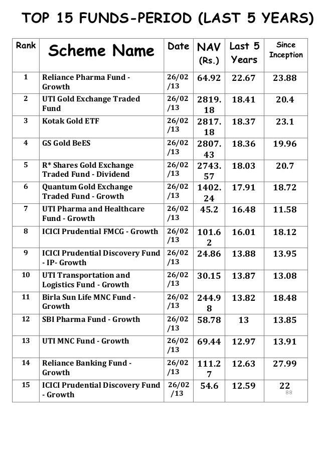 TOP 15 FUNDS-PERIOD (LAST 5 YEARS)        Scheme Name                     Date NAV Last 5Rank                             ...