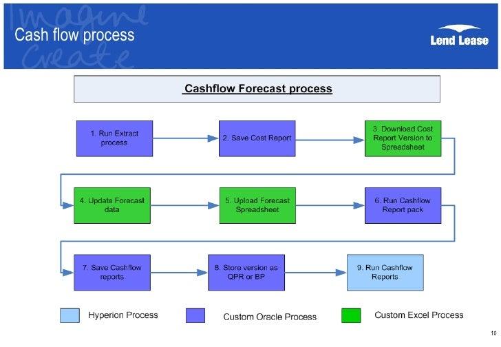 insync 10 project cashflow report presentation aug10 1