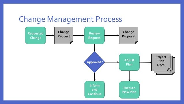 Effective Project Change Management