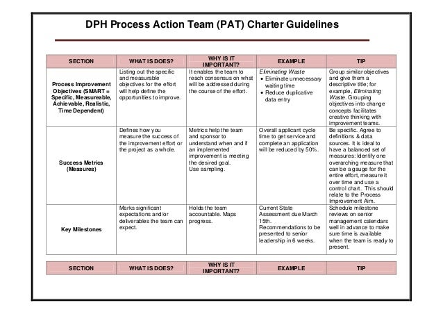 team charter guidelines This article will walk you through the essential elements of a project charter it's imperative to work with team members six sigma project charter guidelines.