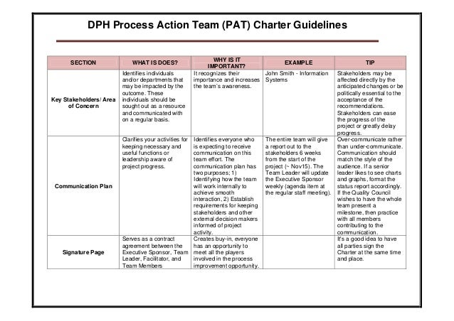 Project Charter Action Template
