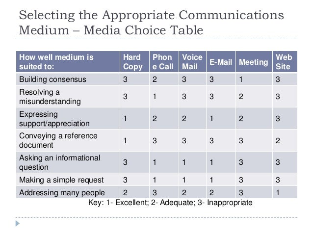 Selecting the Appropriate Communications Medium – Media Choice Table How well medium is suited to: Hard Copy Phon e Call V...