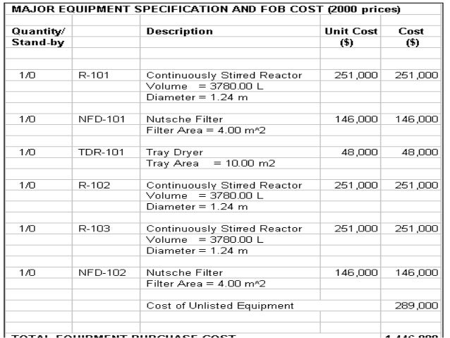 Cost analysis of project cost incurred on raw materials example pronofoot35fo Choice Image