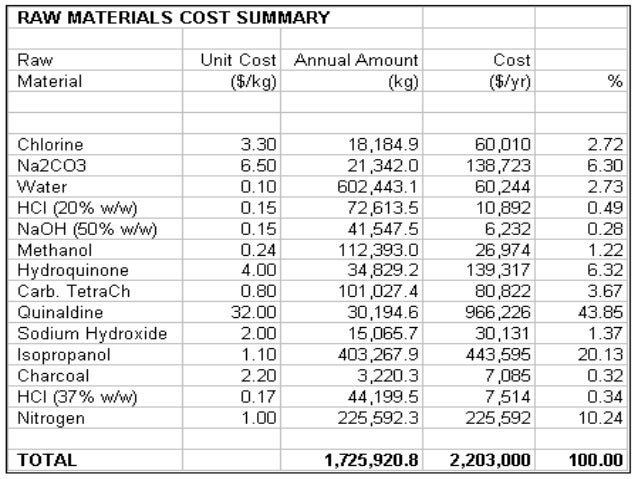 the analysis of the cost in Cost and price analysis are two different approaches to making decisions on the appropriate value of products or services prior to purchase these types of analyses are used by government agencies as well as private businesses and consumers to evaluate contract work or goods being considered.
