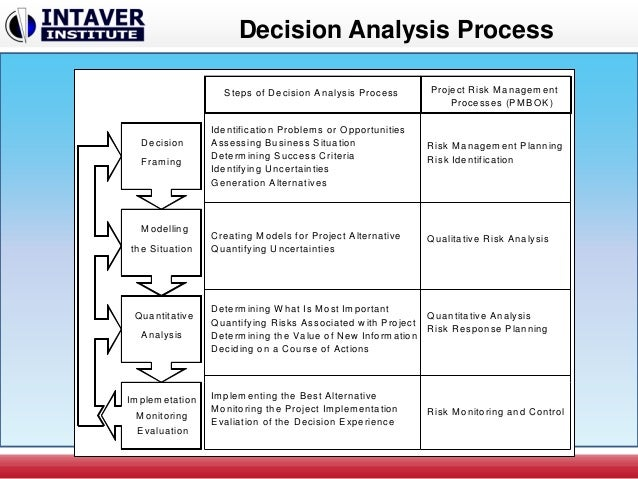 Introduction To Project Decision Analysis