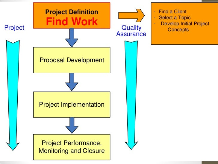 the role of the modern constrction project manager construction essay A project manager (sometimes referred to as a promoter's manager or project director) is a specialist advisor that represents the client and is responsible for the day-to-day management of a project they seldom participate directly in activities that produce the end result but rather strive to .