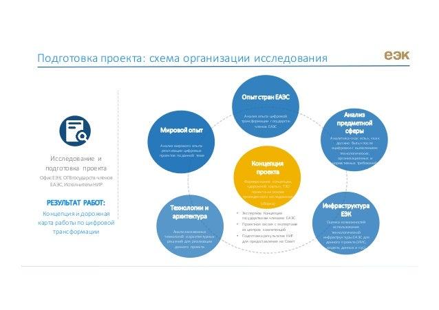 Исследование и подготовка проекта ОфисЕЭК,ОГВгосударств-членов ЕАЭС,ИсполнителиНИР РЕЗУЛЬТАТРАБОТ: Концепцияид...