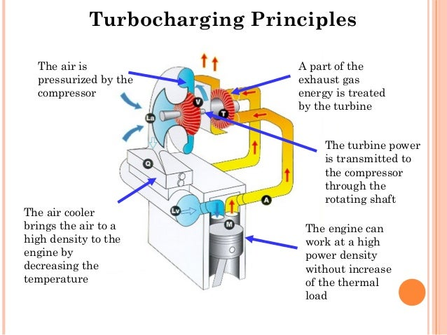Project final ppt on turbocharger 2007