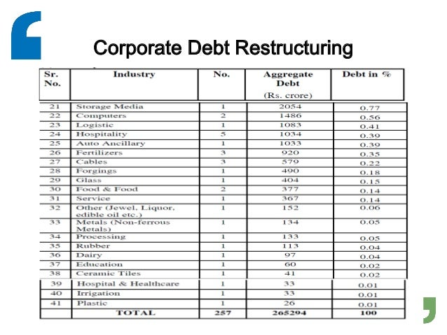 a project report on corporate debt restructuring Study material professional programme corporate restructuring,corporate restructuring, valuations and insolvencyvaluations and insolvency module 1.