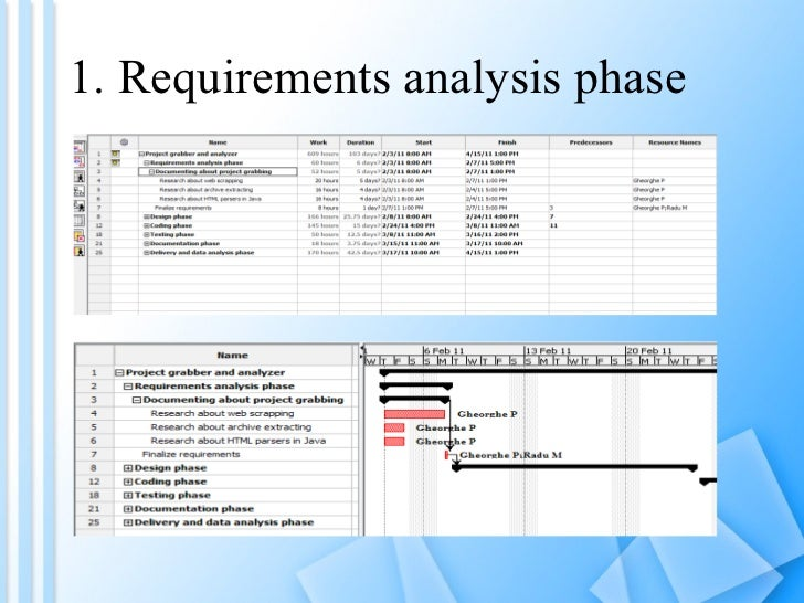 1. Requirements analysis phase