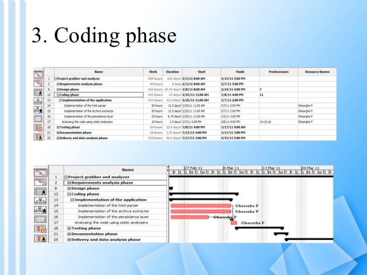 3. Coding phase