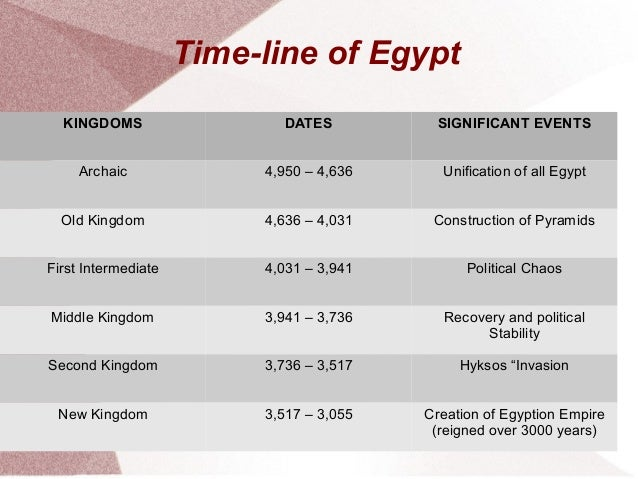 Comparison Of Early Mesopotamia and Early Egypt