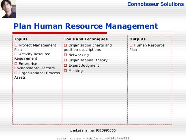 Project Human Resource Management - PMBOK 5