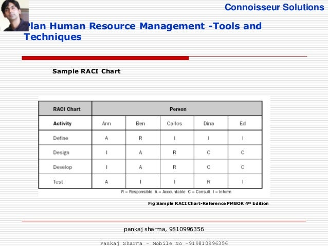 sample human resource plan project human resource management pmbok 5