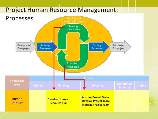 project human resource management Project management focuses on planning and organizing a project and its resources project management focuses on planning and organizing a project and its resources skip to main content improving the user human resource management communication management risk management and.