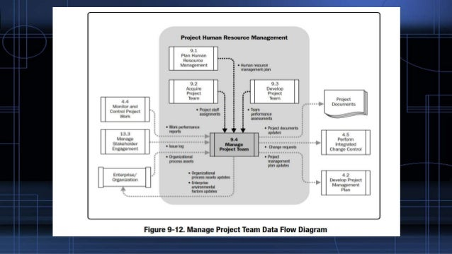 Project human resources management 68 ccuart Images