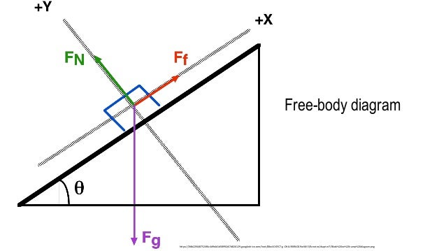 Free Body Diagram Projectile Motion Wiring Diagram For Light Switch