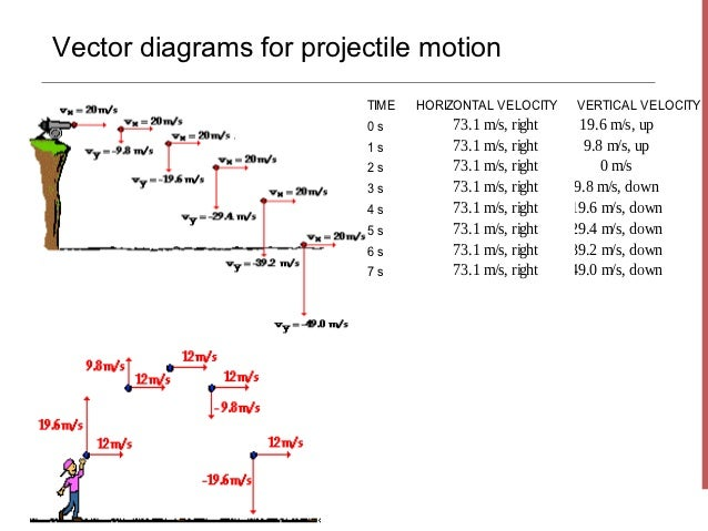Projectile motion 2 vector diagrams for projectile motion ccuart Gallery