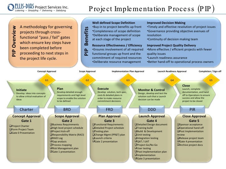 project implementation control and termination Monitoring and evaluating program implementation : excerpt from:  in addition to daily control over  before moving on to the project implementation cycle, it is .