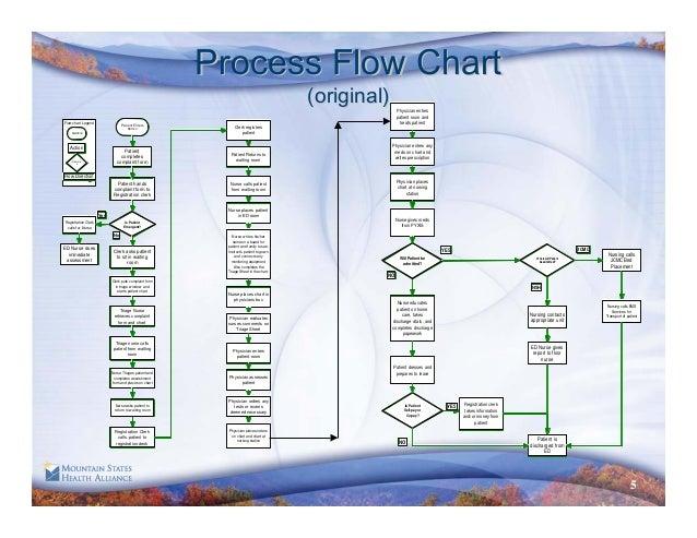 radiology workflow diagram  radiology  get free image