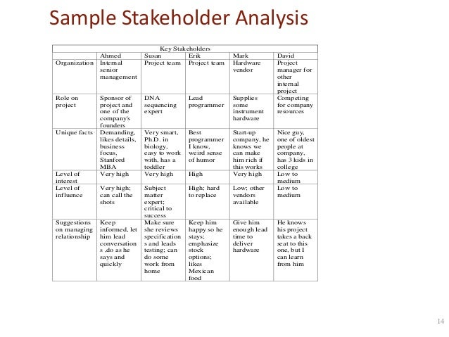 Project Stakeholder Analysis Template  ApigramCom