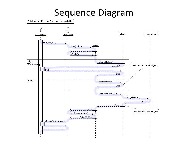 Sequence diagram for pharmacy management system diy enthusiasts introduction to the final year project rh slideshare net pharmacy project management pharmacy management system erd ccuart Gallery