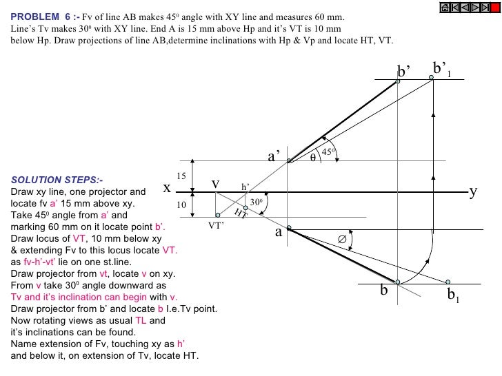 projection of lines The vector projection of a vector a on (or onto) a nonzero vector b (also known as the vector component or vector resolution of a in the direction of b) is the orthogonal projection of a.