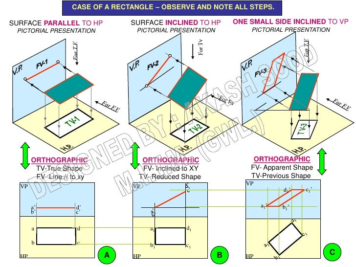 CASE OF A RECTANGLE – OBSERVE AND NOTE ALL STEPS.SURFACE PARALLEL TO HP           SURFACE INCLINED TO HP        ONE SMALL ...