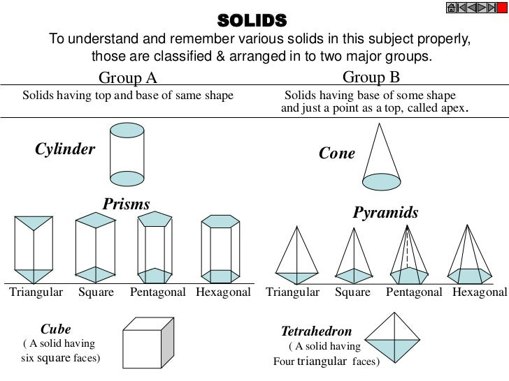 SOLIDS        To understand and remember various solids in this subject properly,              those are classified & arra...