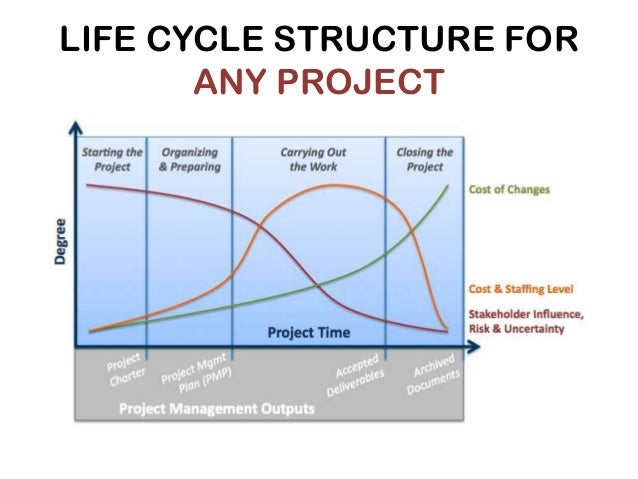 project life cycle and the organization What is the project life cycle it has been found that following a project life cycle is critical for any services organization the project life cycle is the.