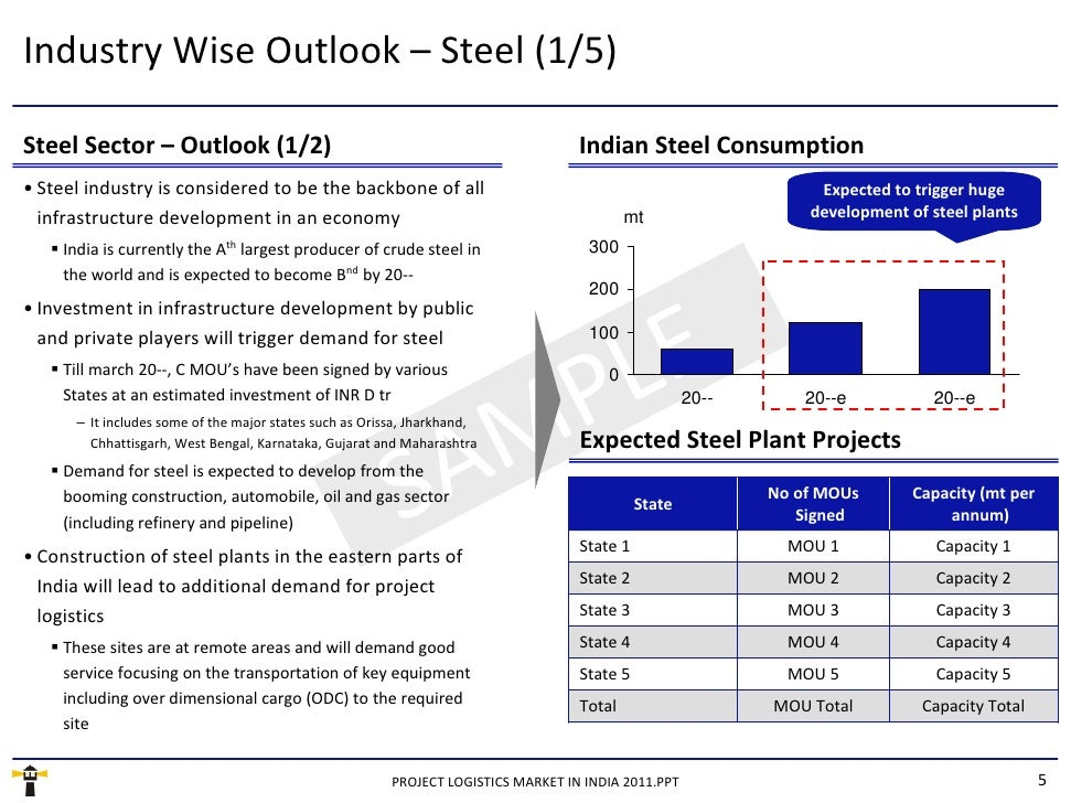 Market Research Report : Project Logistics Market in India 2011